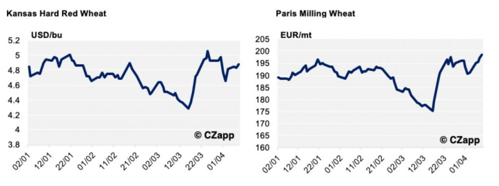 https://www.czarnikow.com/wp-content/uploads/2020/04/new-wheat-chart-1024x382.jpg